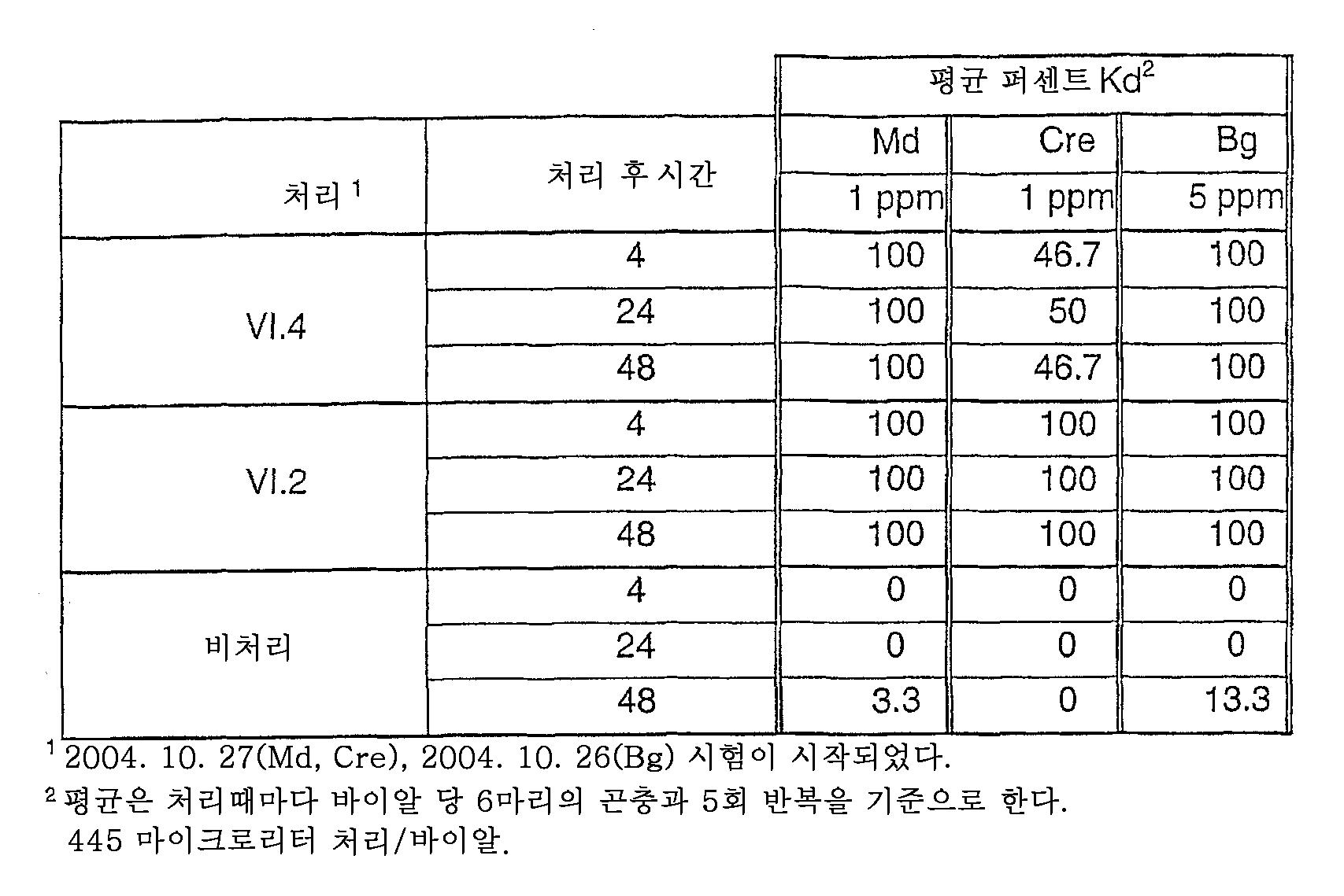 Vermox Tbl 6x mg