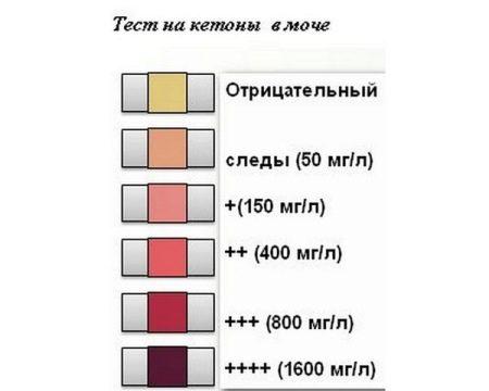 Az aceton illata a szájból - okok és betegségek, Az aceton szaga hányt a szájból
