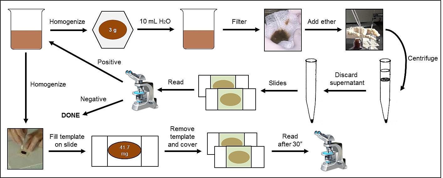 helminths laboratóriumi teszt